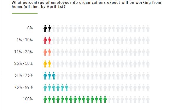 business survey | effect of coronavirus | data visualization