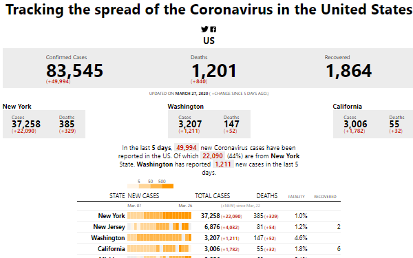 COVID 19 Data stories | coronavirus spread data visualization for USA