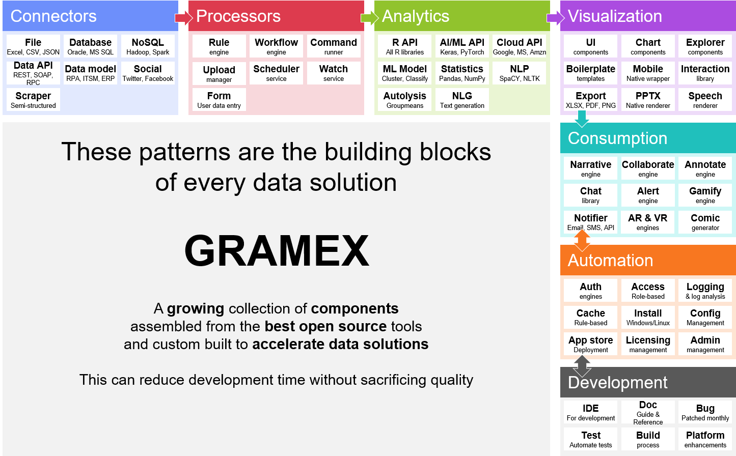 This image shows Gramex's low-code development architechture. The pre-built components, templates, open source libraries and visualizations are the building blocks for any data science and analytics product.